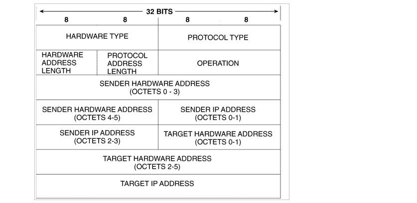 Address Resolution Protocol (ARP) | networkingfolks